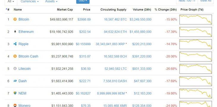 Bitcoin fällt sehr tief